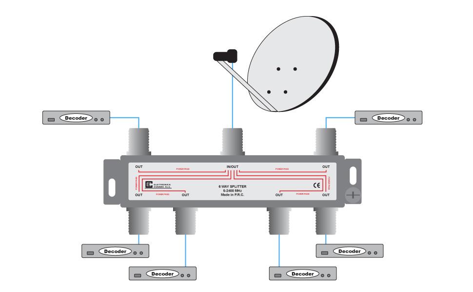 6633 – Splitter/Distribuidor de 6 Vías de Interior con Conector EFFE para TV/Satélite