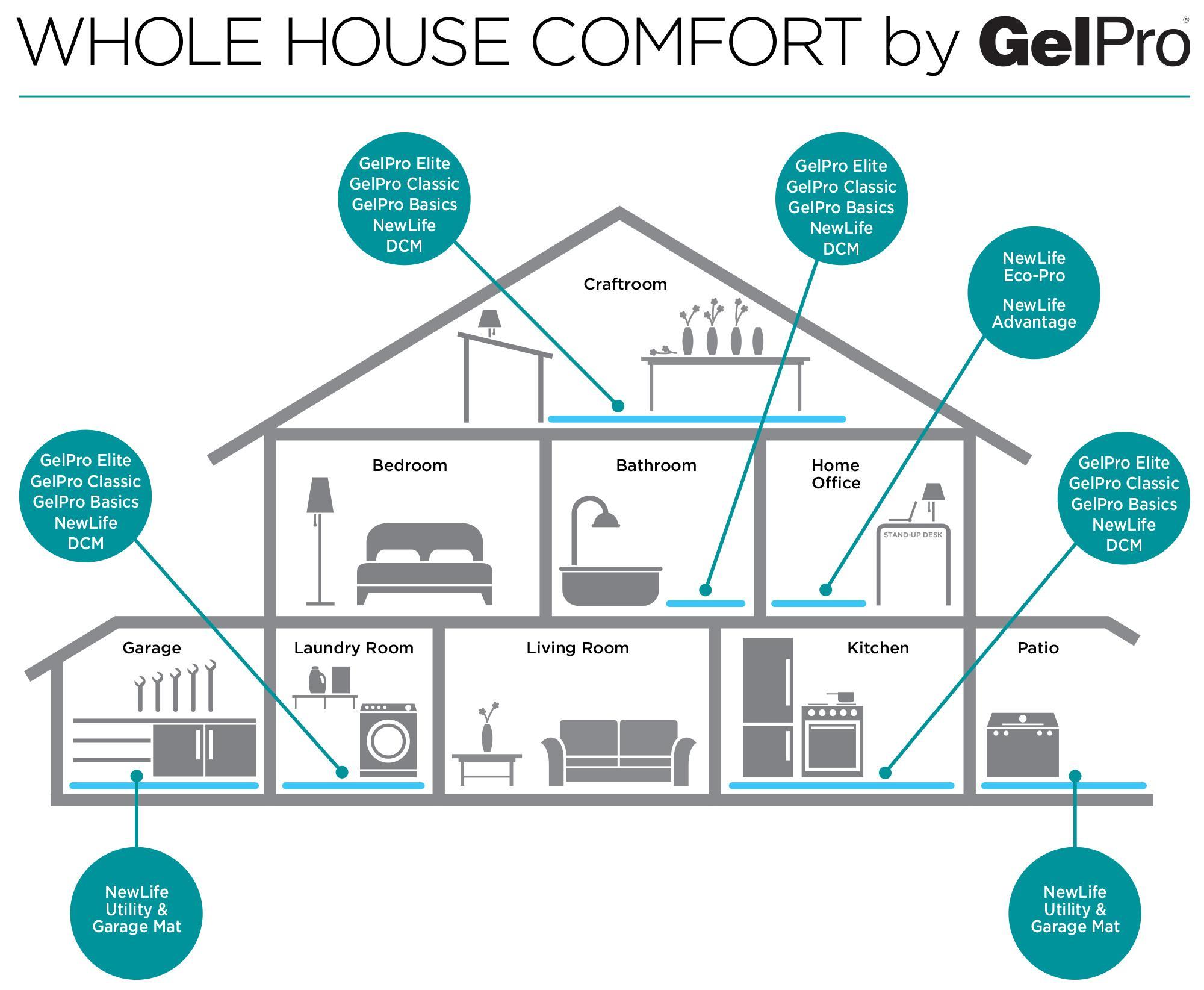 Amazon.com: GelPro Basics Anti Fatigue Mats: Ergonomic Gel & Foam ...