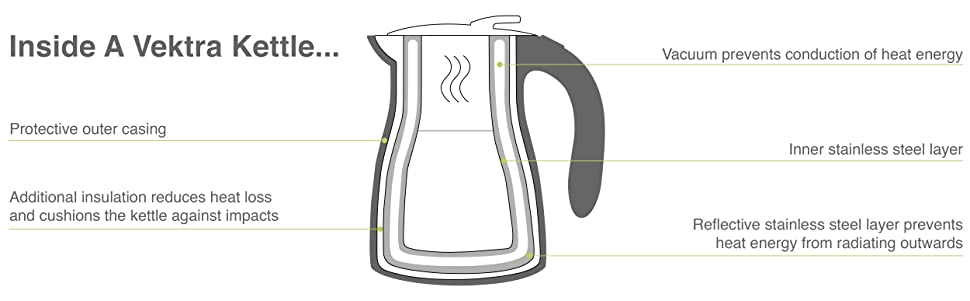 silent kettle;thermos kettle;thermo kettle;steel kitchen;housewarming present;wedding gift;