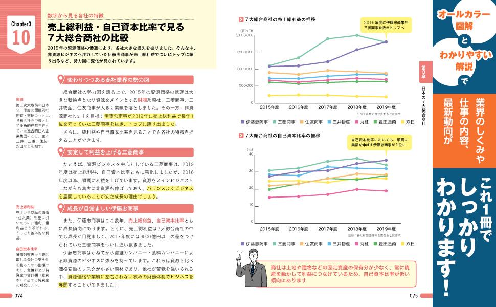 7大総合商社 財閥 売上総利益 自己資産比率