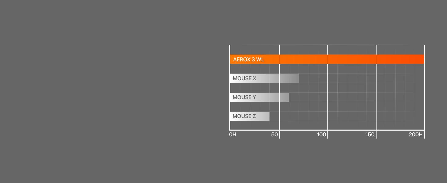 Aerox 3 Wireless battery chart showing 200 hour life