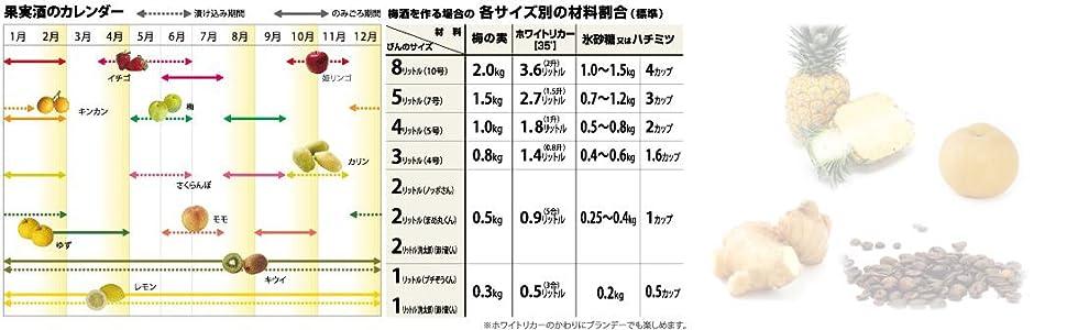 手作り カレンダー スケジュール 暦 目安 容量 大きさ 量 ホワイトリカー 焼酎 蒸留酒 氷砂糖 砂糖 蜂蜜 果実