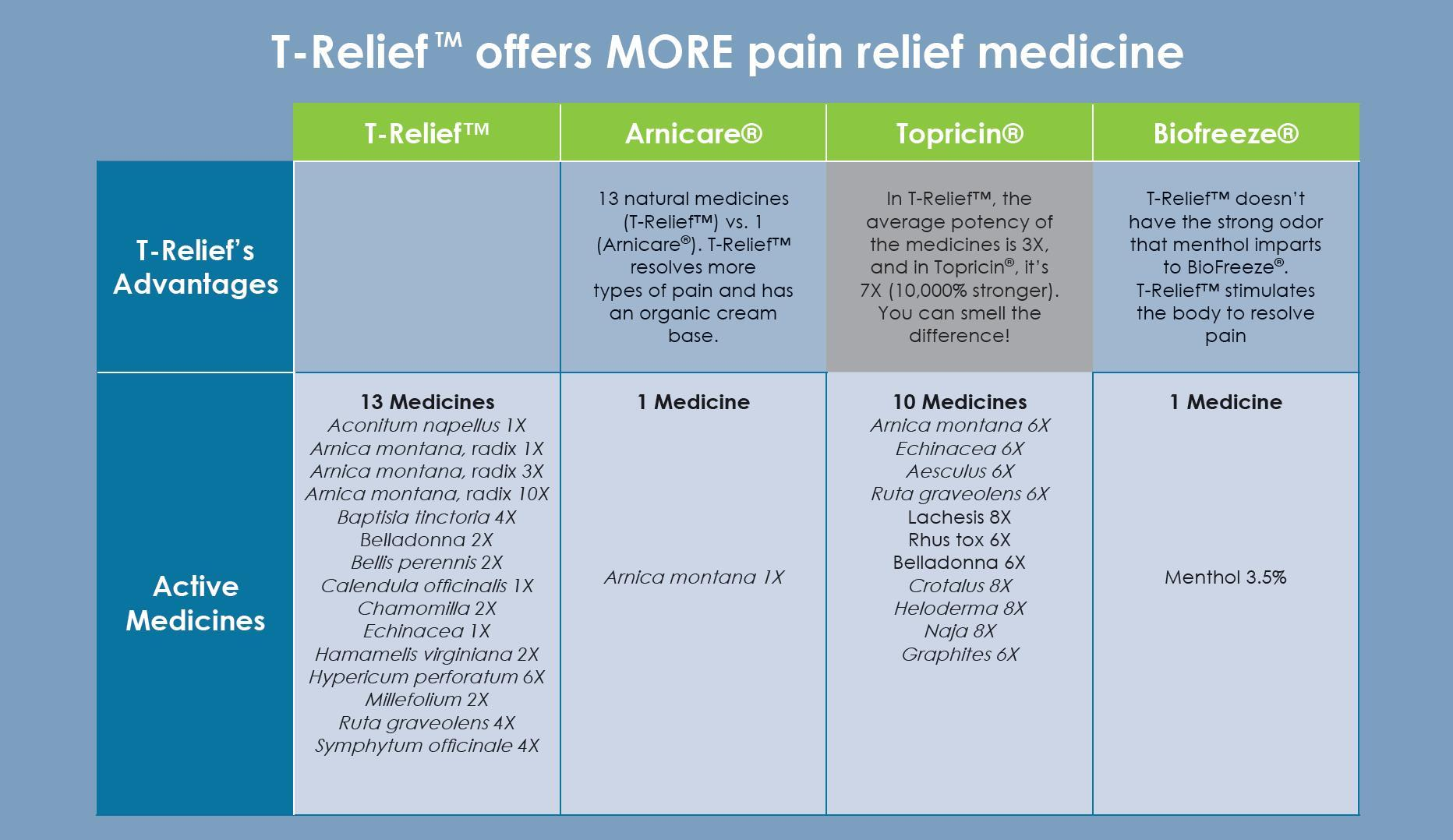 Amazon.com: T-Relief Pain Relief, 100 Tablets: Health & Personal Care