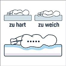 Julius Zöllner Drlübbe Air Premium Babymatratze 7960100000 60 X