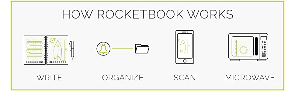 microwave notebook, rocketbook, rocketbook wave, microwavable notebook, resuable notebook, notebooks