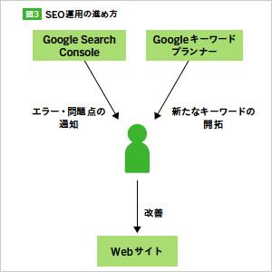 Webサイト ウェブ Webプログラミング Webディレクション Webマーケティング ベンチマーク アクセス解析 KPI KGI ペルソナ UX UI ワークフロー マネジメント ベンダー 改修