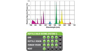 UVB;espectro;exoterra;iluminacion