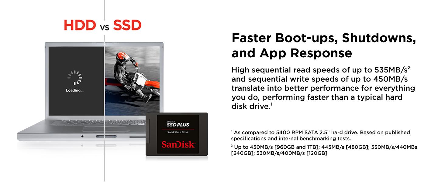 Sandisk Ssd Plus 120gb Solid State Drive Sdssda 120g V Gen Sata 3 Kalender Previous Page