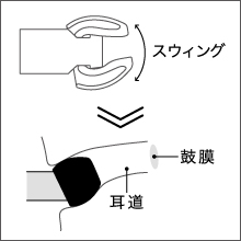 E5000 swing-fit