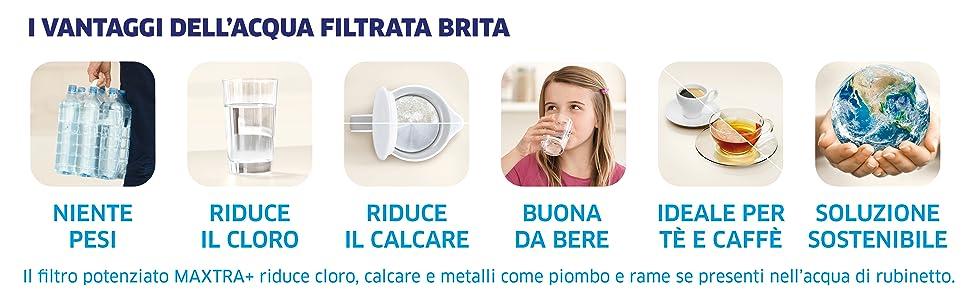 Avantages de l'eau filtrée BRITA