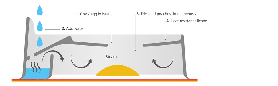 How Froach Pods Work