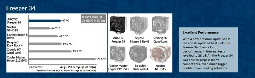 ARCTIC Freezer 34