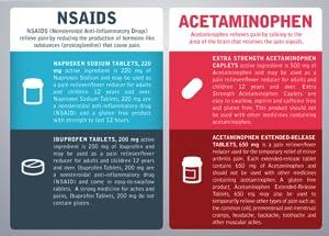 Pain Relief, Pain, Pain Relievers, NSAIDS, Acetaminophen, Naproxen Sodium, Aleve