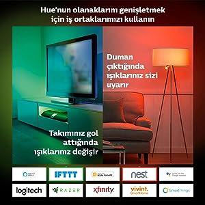 hue partners, hue alexa, hue homekit, hue google home