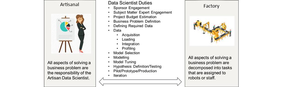 data scientist duties data science business problems