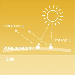 Sunscreen with Purescreen Technology offers broad spectrum protection against UVA and UVB sun rays