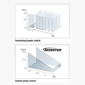 Panasonic Inverter Technology