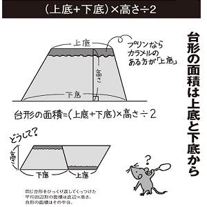 台形の面積を求める公式