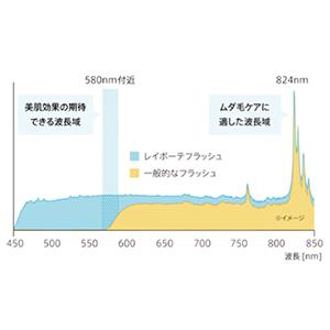 可視光線580nm付近の波長