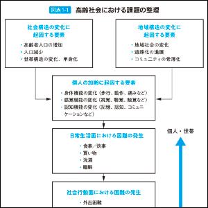 まずは「高齢社会の課題」を図表とともに整理