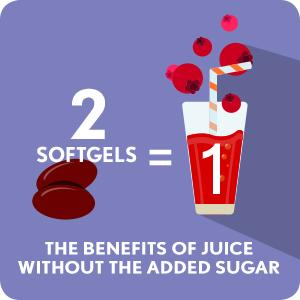 2 softgels = 1 glass of cranberry but without the added sugar