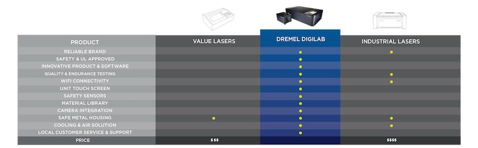Dremel LC40-01 Digital Laser Cutter