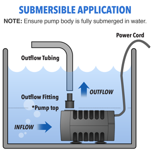 Submersible appliacation