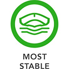 Most Stable