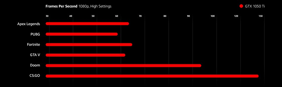 Frames Per Second Benchmark Results