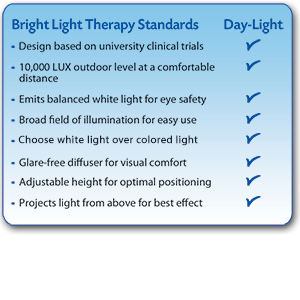 Normes de luminothérapie