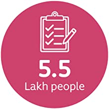 Tested with 5.5 lakh people globally