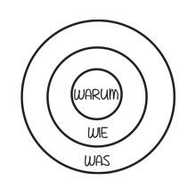 warum, was, wie, Ziel