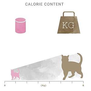 Calorie Content