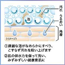 肌 保水 うるおい 潤い