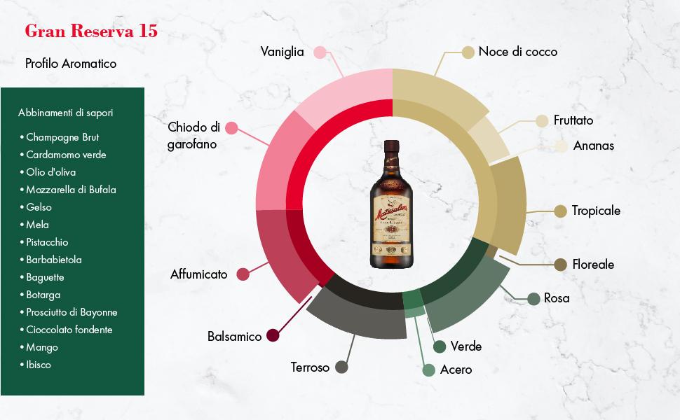 Rum scuro, rum invecchiato, rum cubano