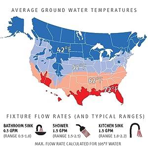 Temperature rise plus flow rate determines sizing