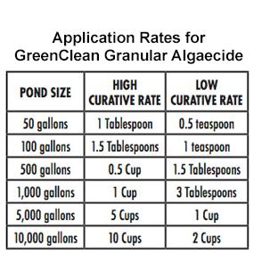 GreenClean Granular Algaecide Application Rates Chart