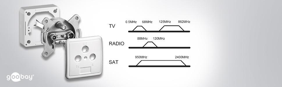 Goobay 67089 - Toma de Corriente (2X Sat + TV + Radio, White)