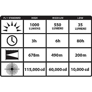 Streamlight Waypoint Rechargeable Spotlight ANSI Chart