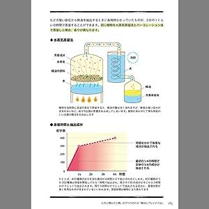 精油の抽出方法