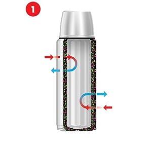 thermos, vacuum technology, vacuum flask