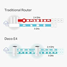 TP-LINK AC1200 Whole Home Mesh Wi-Fi System Deco E4(2-Pack)