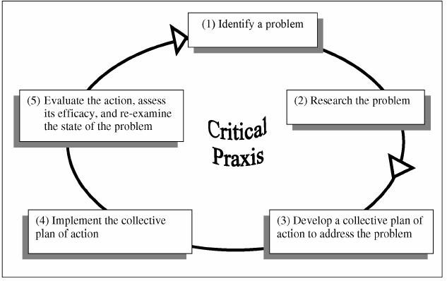Critical pedagogy of place