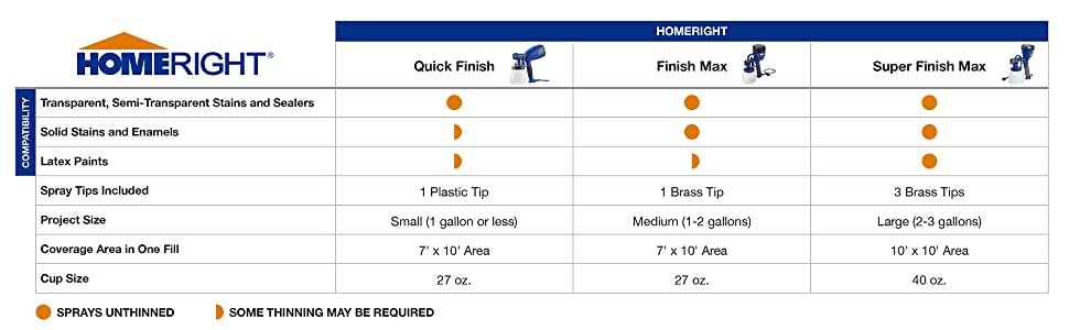HomeRight Super Finish Max spray tip selection chart