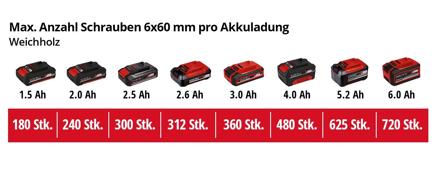 Einhell Akku Schlagbohrschrauber TE-CD 18//2 Li-i Set  2 x 1,5 ah 13 mm