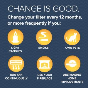 Filtrete Change is Good