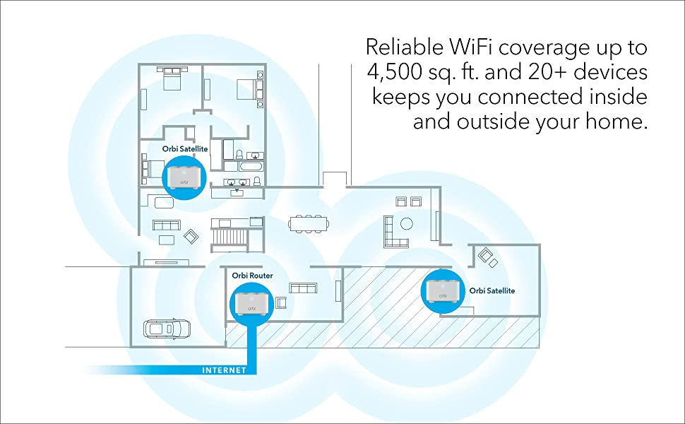 reliable wifi coverage up to 4500 sq ft and 20+ devices keeps you connected inside and outside home