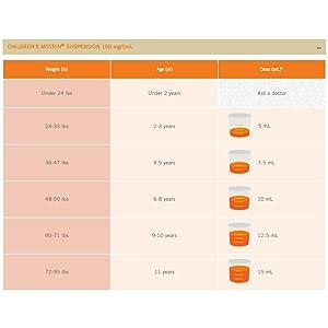 Children's MOTRIN Dosage Information