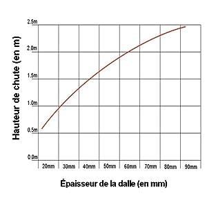 50x50 Noir /épaisseur 25mm Dalle Amortissante en coloris divers Aire de Jeux Amortit les chocs SET de 4 pi/èces Tapis anti chute