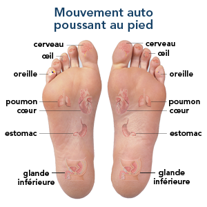 Selbstgesteuerte Fußbewegung